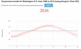 Animated Data Visualization Of Washington D C S Warming