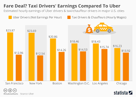 Uber Fare Chart Chart Fare Deal Taxi Drivers Earnings Compared To Uber