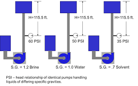 Bar Vs Psi Chart What Is Pump Head How Is It Different Than Pressure