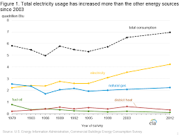 Electricity Usage Comparison Chart Cbecs 2012 Energy Usage Summary