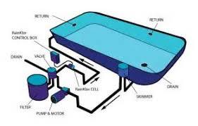 similiar inground pool diagram keywords box wiring diagram moreover inground swimming pool plumbing diagrams