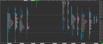 Amp Futures Sierra Chart Platform Indicator Bundles Emoji Trading