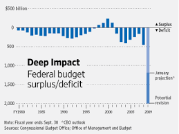 Obama To Shift Focus To Budget Deficit Wsj
