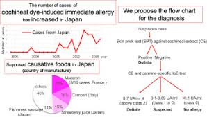 Cochineal Dye Induced Immediate Allergy Review Of Japanese