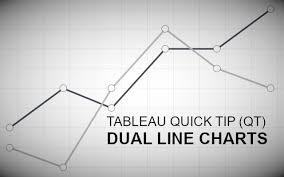 Tableau Qt Dual Line Charts Tableau Magic