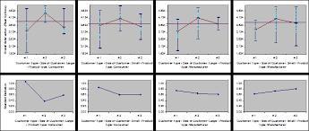 Sigmaxl Multi Vari Charts In Excel Using Sigmaxl