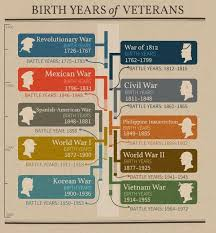 Birth Year Chart Birth Years Of Veterans Determine In Which War Your