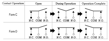 understanding switch topologies national instruments spdt form c bbm and form d mbb variants