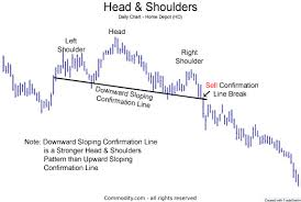 Line Break Chart Explained Head And Shoulders Technical Analysis Chart Pattern