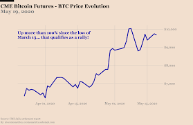 It's worth noting that, while those looking to hedge bitcoin's value are likely to hold futures contracts through the expiration, speculators are likely to be buying and selling bitcoin ahead of expiration, taking. Looking At The Futures May 21 2020