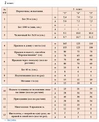 Учебные нормативы по предмету физкультура в классах  Учебные нормативы по предмету физкультура во 2 классах