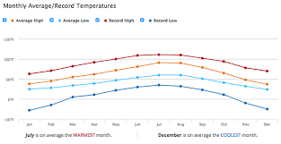 Palm Springs Average Temperature Chart Climate