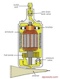 agco automotive repair service baton rouge la detailed auto cutaway view of an electric fuel pump showing fuel flow