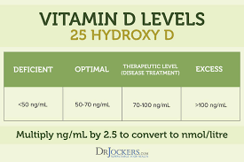 Optimal Vitamin D Level Chart Vitamin D Deficiency Common Symptoms And Solutions