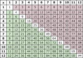 Image result for multiplication table