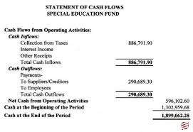 Cash Flow Statements Analysis Types Of Financial Statements Analysis And Advantages Of It