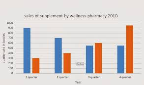 shokubis example essay report muet paper  in general the s of multivitamins show a steady decrease from first quarter to third quarter s declined from the highest 900 bottles to 700