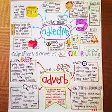 Adverb Anchor Chart 2nd Grade Adverb Anchor Chart Grammar Anchor Charts Classroom
