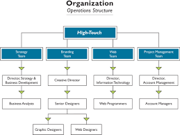 Nike Inc Organizational Chart Us Oil Storage Report