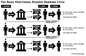 Who Designed The Us Monetary System How Money Disappears In A Fractional Reserve Money System