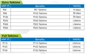 Telenor Recharge Chart Rcom Announces 4g Data Packs 1gb Data To Cost Rs 255