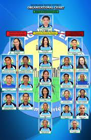 Organizational Chart Balingasag Water District