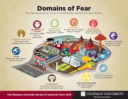 america s top fears wilkinson college of arts humanities america s top fears 2015