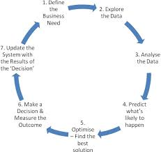 Process Steps The 7 Step Business Analytics Process Analytics For Business