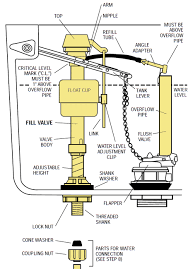 inside parts of a toilet tank. toilet water tank parts diagram flush valve assembly inside of a n