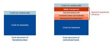cost of bureaucracy