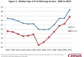 Interesting Chart On Age As People Marry Planning