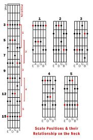 Guitar Solo Chart The Guitar Solo Scale Archive Ibreathemusic Forums