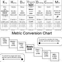 King Henry Metric Chart Metric System Chart King Henry