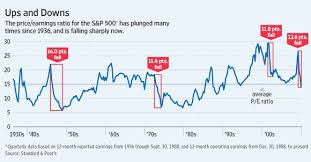 Abreast Of The Market The Decline Of The P E Ratio Wsj