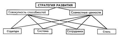 Реферат Стратегия развития предприятия ее отличие от стратегии роста В качестве единой стратегии развития фирмы может быть взята так называемая модель 7С характеризующая механизм взаимодействия таких важнейших