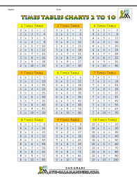 Times Table Chart Up To 10 Times Tables Chart