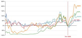 Stock Index Chart Example Vega