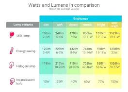 Led Lumens Brightness Chart Lumens Brightness Flashlight Lumen Scale Led Chart