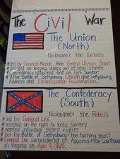 causes of the civil war anchor chart image only social studies  causes of the civil war anchor chart image only social studies anchor charts social studies and teaching social studies