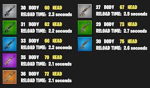 Fortnite How Much Does Each Weapon Really Do Now You Know