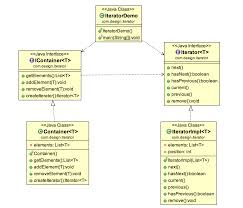 Iterator Design Pattern Simple Design Ideas