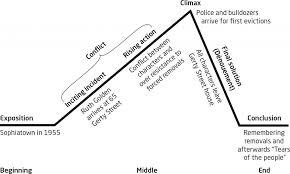 Plot Elements Understanding Structural Elements Of A Plot X Kit Achieve