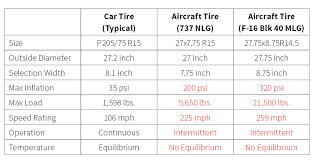 Tire Pressure Chart How Does Tire Pressure Maintenance Impact Aircraft Safety