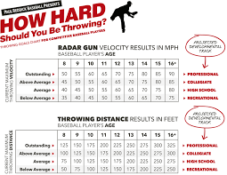 Youth Pitching Speed Chart Heres Your Free Velocity Chart After Players Read This Chart