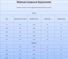 Air Force Fitness Chart Female 30 39 Www Bedowntowndaytona Com