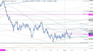 Chart Euro Eur Usd Price Outlook Euro Fails At 1 15 Levels To Know