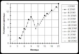 Отчет по практике Методика тренировок по гиревому спорту На оси абсцисс на приведённом выше графике отложены месяцы тренировок а на оси ординат условные единицы которые отражают степень тренированности