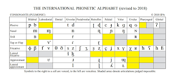 Phonetic alphabet for international communication where it is sometimes important to provide correct information. Anyone Have A Conlang That Uses Sounds W O Ipa Symbols Highlighted Conlangs