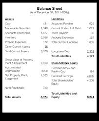income tax payable balance sheet balance sheet provides insights for debt collection