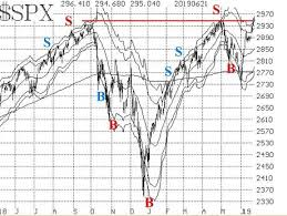 Technical Indicators Are Bullish As Stock Market Benchmarks